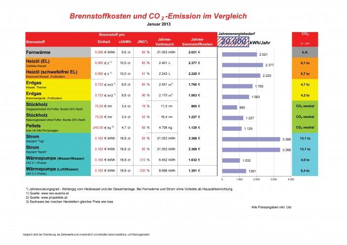 Kopie_von_Brennstoffkostenvergleich_Januar_2013